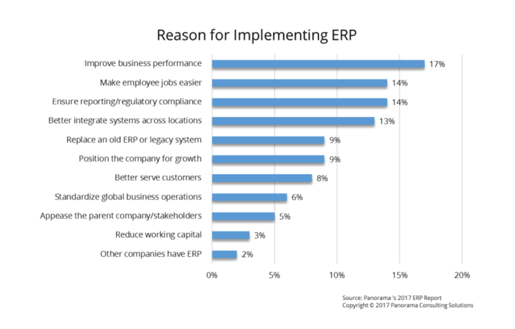 Reasons for Implementing ERP