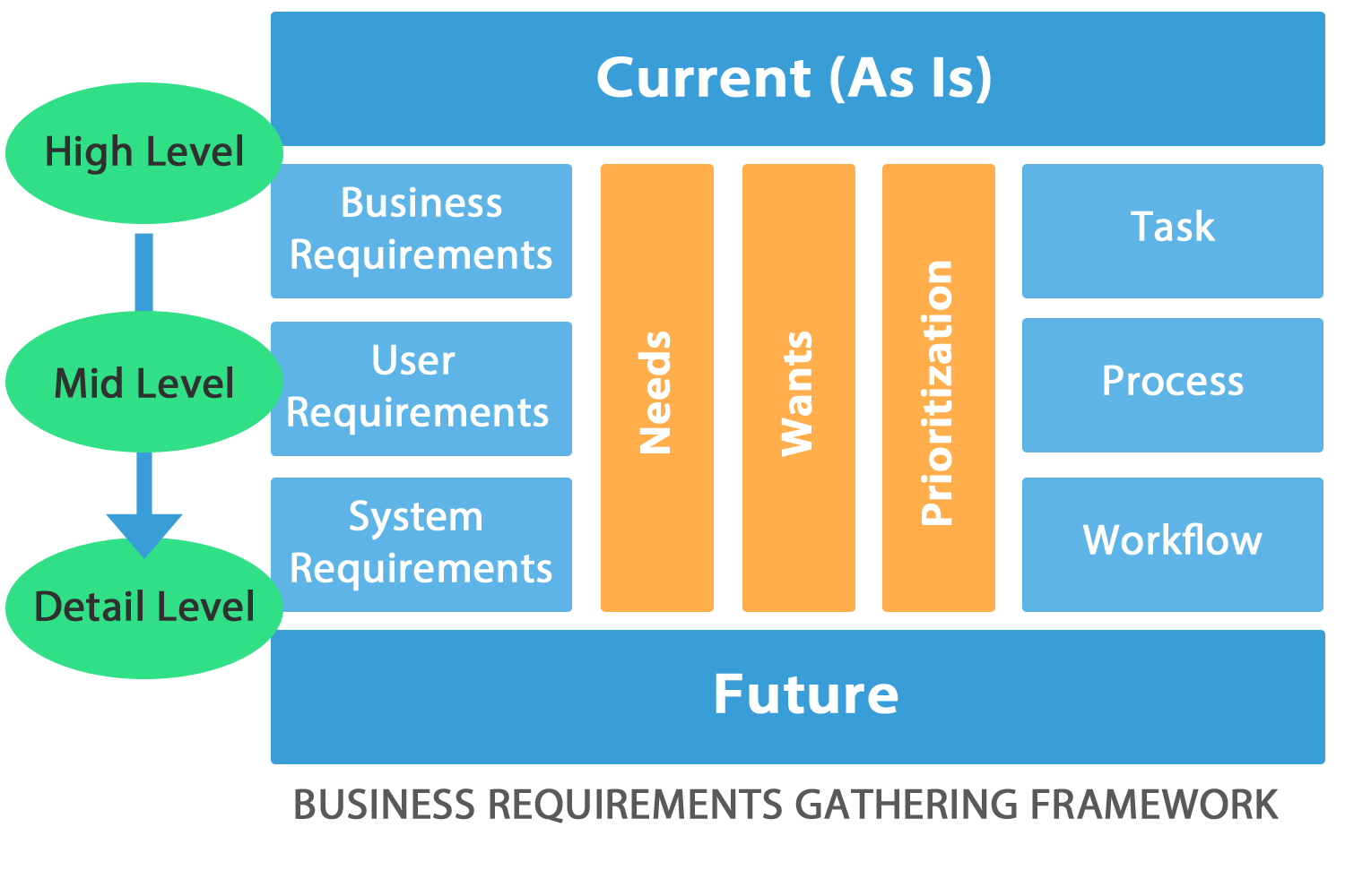 Business Requirements Gathering Framework