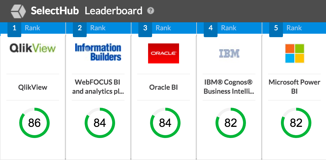Selecthub Business Intelligence Leaderboard Rankings