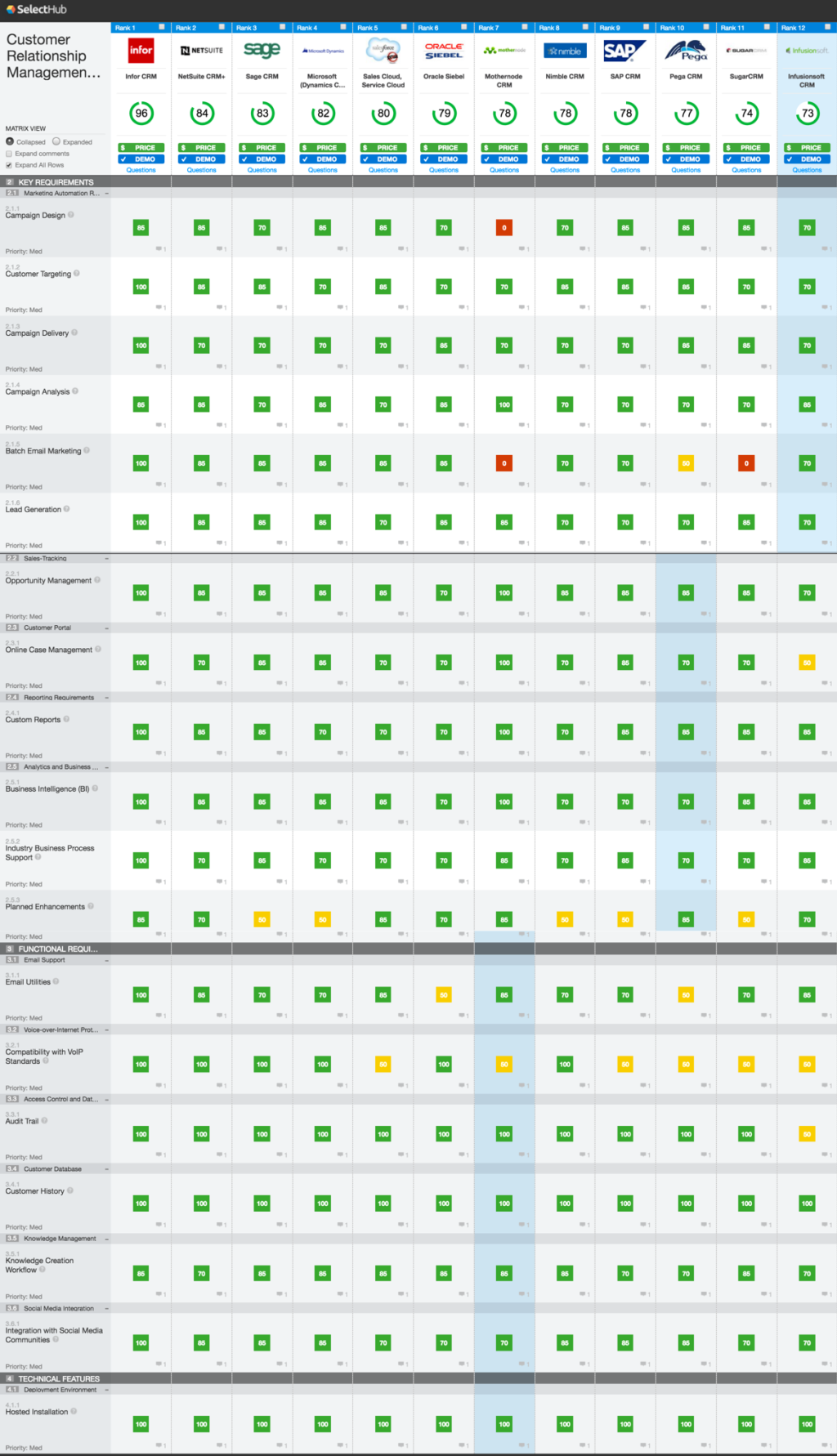 CRM Comparison Chart and Matrix