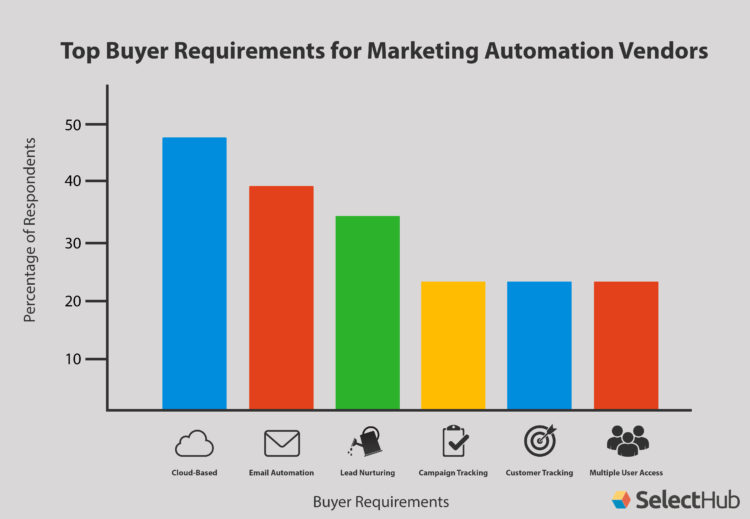 Marketing Automation Buying Trends Chart