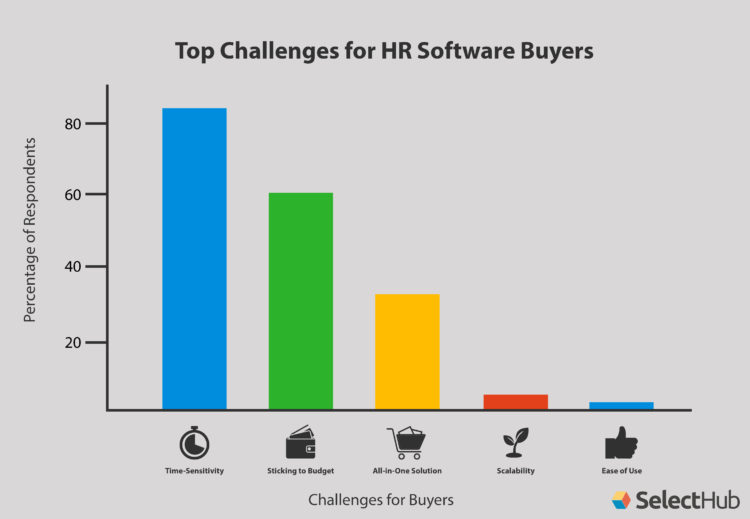 HR Software Buying Trends Challenges Chart