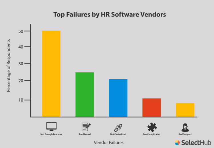 HR Software Buying Trends Vendor Failures Chart