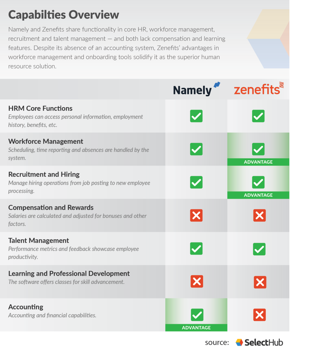 Namely Vs Zenefits