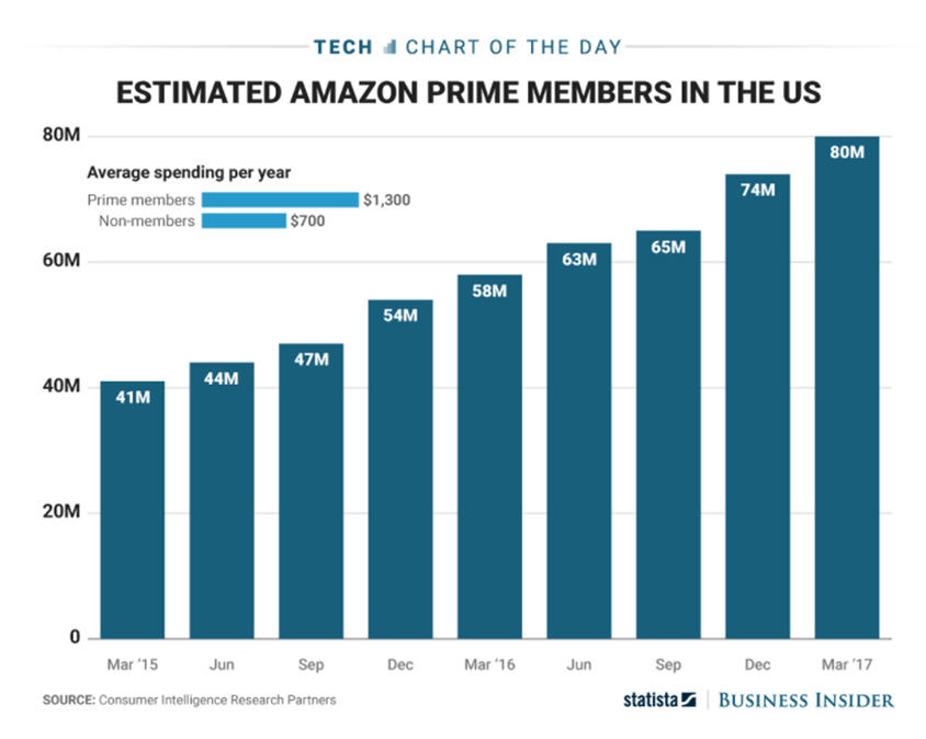 Amazon Prime Members in the US