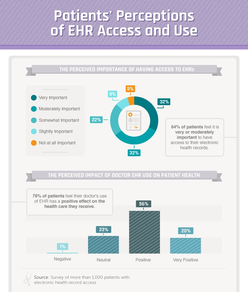electronic health records pros With electronic health records being more widely used in healthcare, it's important to know their benefits and downsides learn more here.