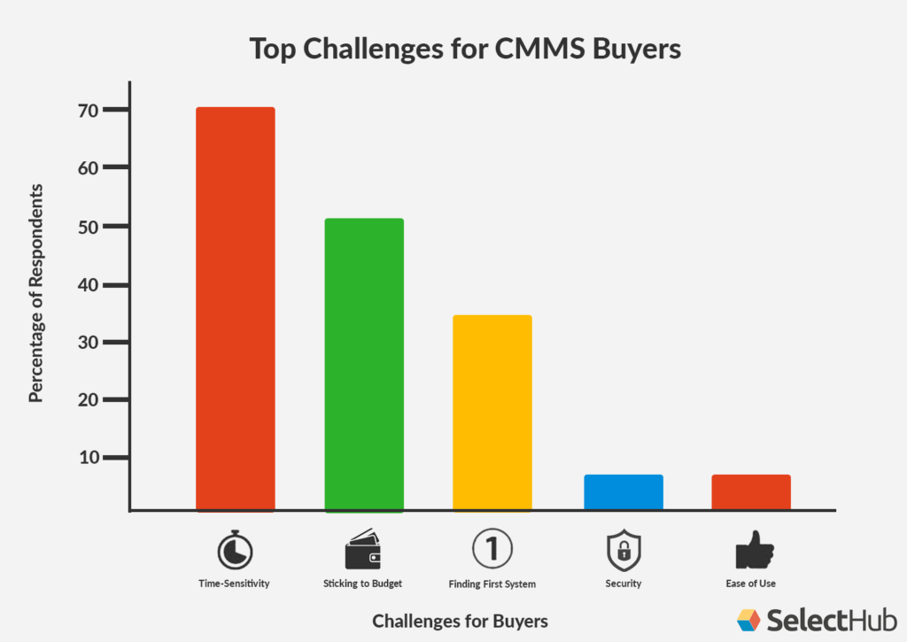 CMMS Buying Trends Challenges Chart