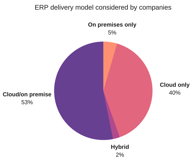 ERP delivery models considered by companies