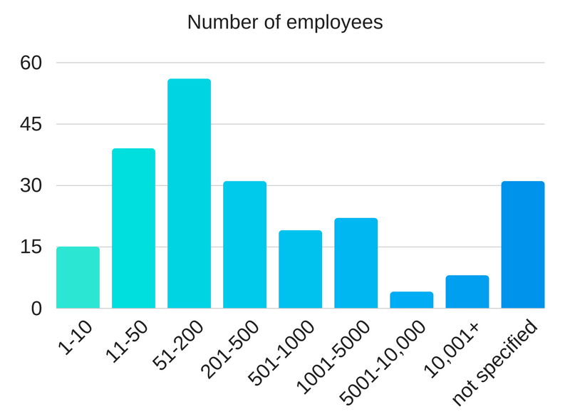 number of employees of companies buying ERP