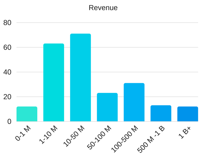 revenues of companies buying ERP