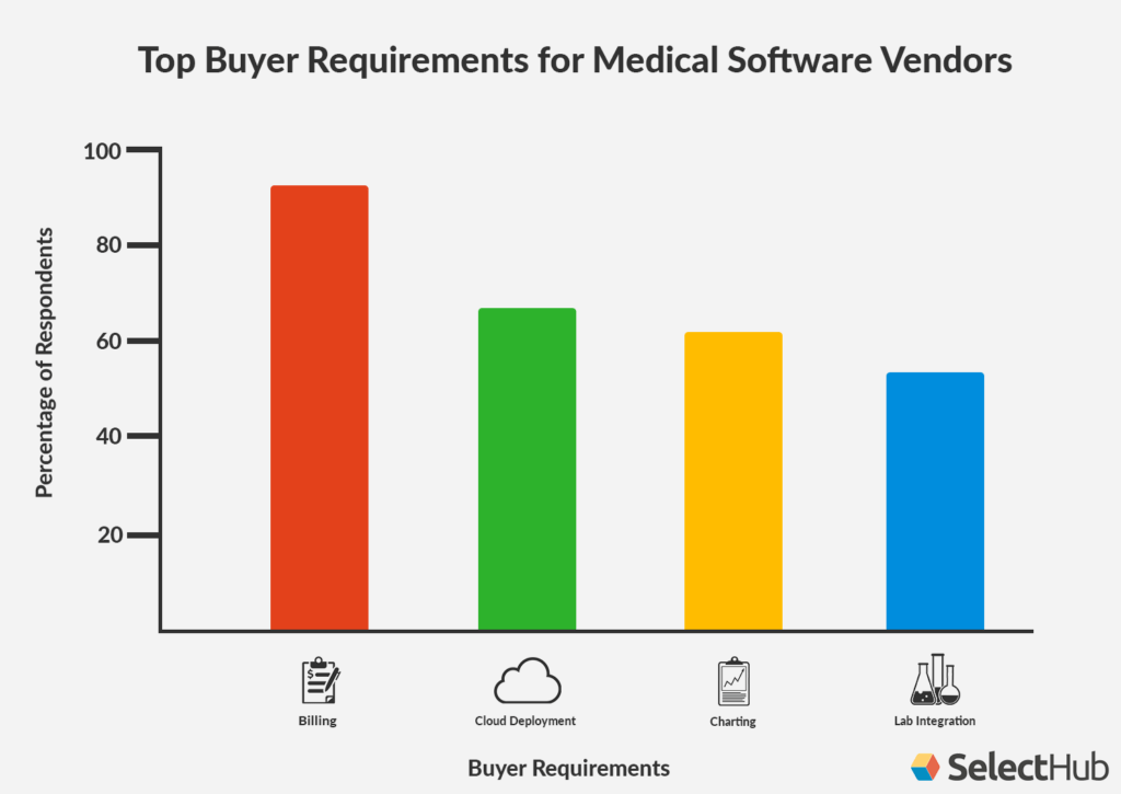 Buying Medical Software Requirements Chart