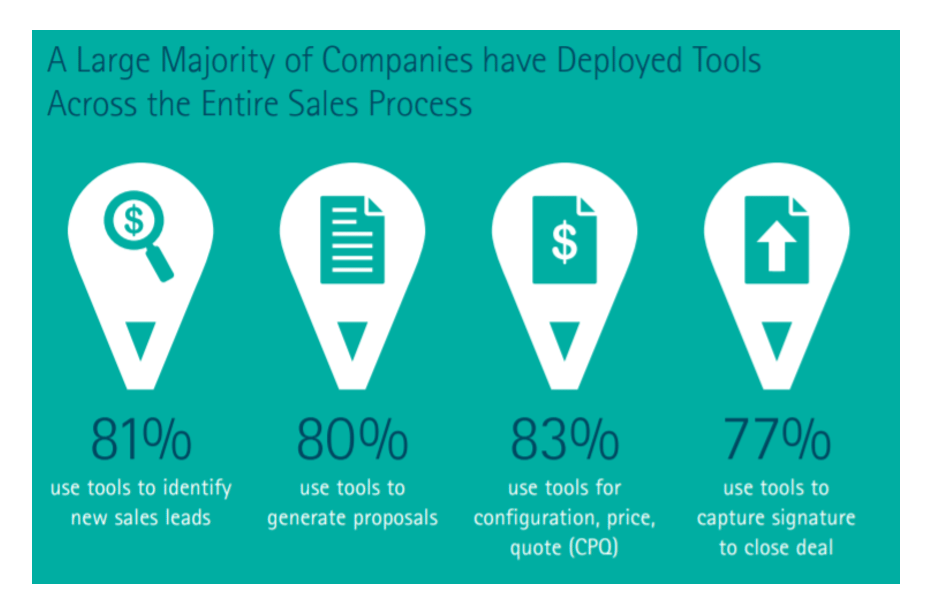Large Majority of Companies Deployed Tools Across Sales Process - CPQ Market 2017