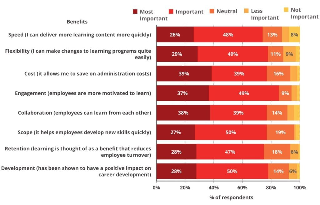 LMS Continuous Learning and Career Development Survey Figure 1