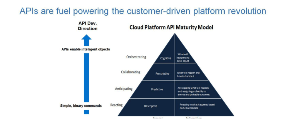 APIs are Fuel Powering the Customer-Driven Platform Revolution