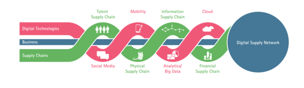 Cloud Supply Chain Figure 1