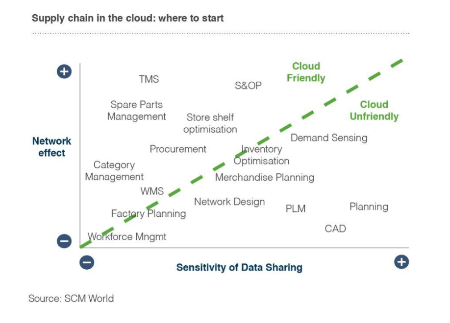 Cloud Supply Chain Figure 5
