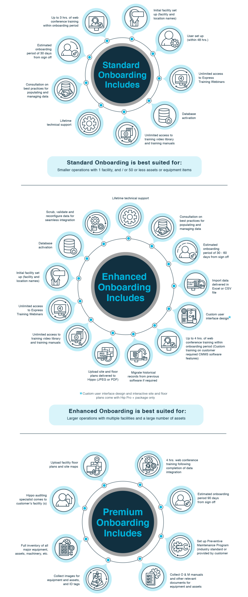 Hippo CMMS Onboarding Infographic