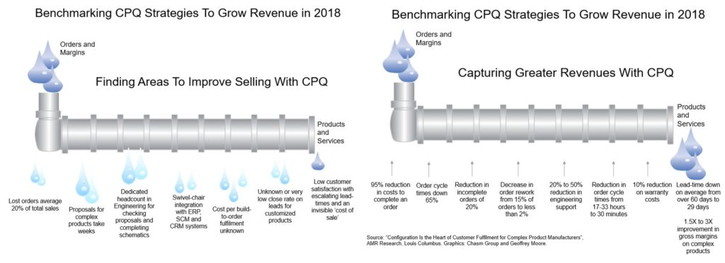 Selling CPQ Strategies