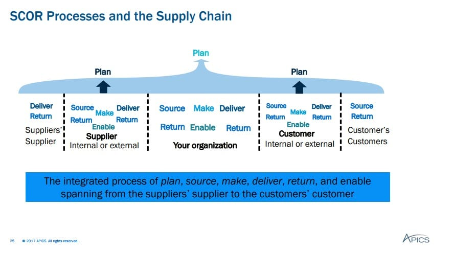 Inventory Management Metrics - Scor Processes and the Supply Chain