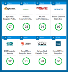 Top Endpoint Security Systems - SelectHub Leaderboard