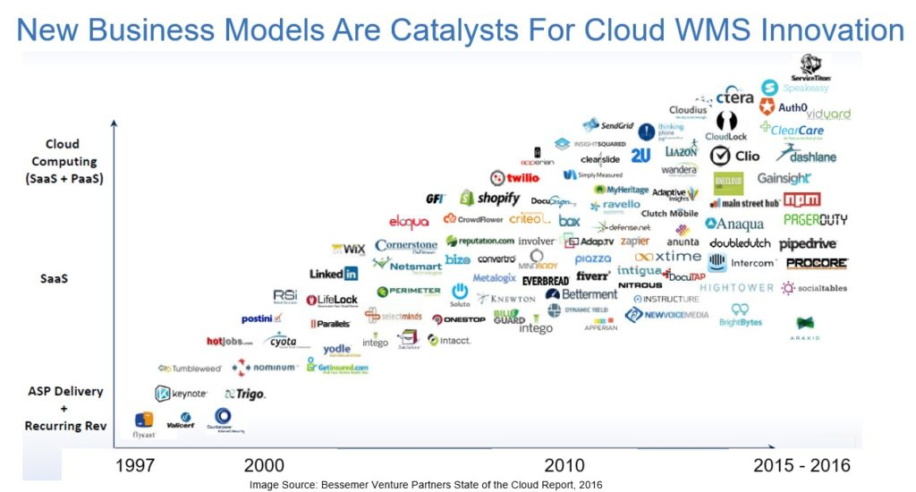 New Business Models Are Catalysts For Cloud WMS Innovation