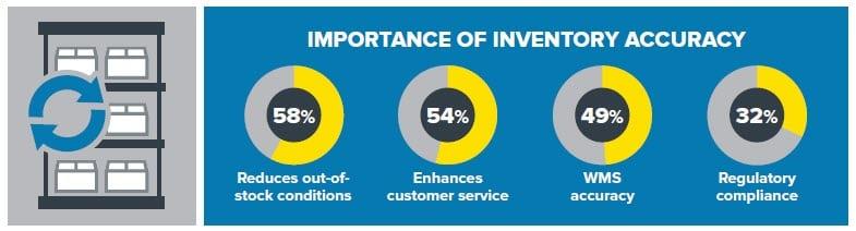 WMS Inventory Accuracy Metrics