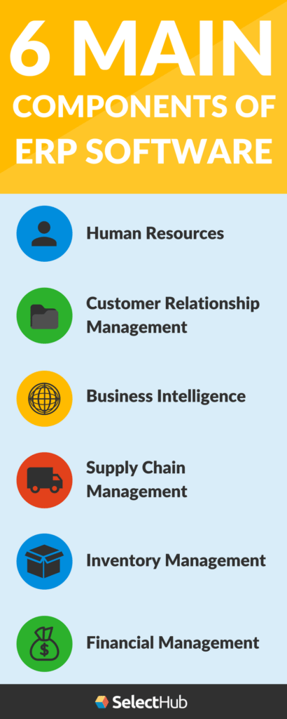 What Are The 6 Main Erp Components Selecthub