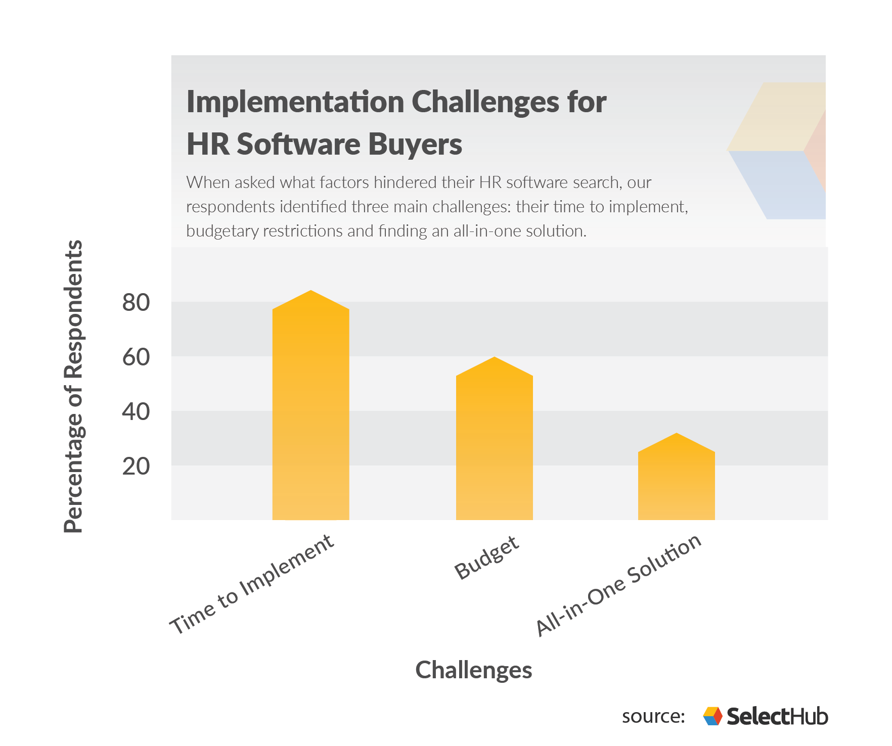 HR Buying Trends Implementation Challenges