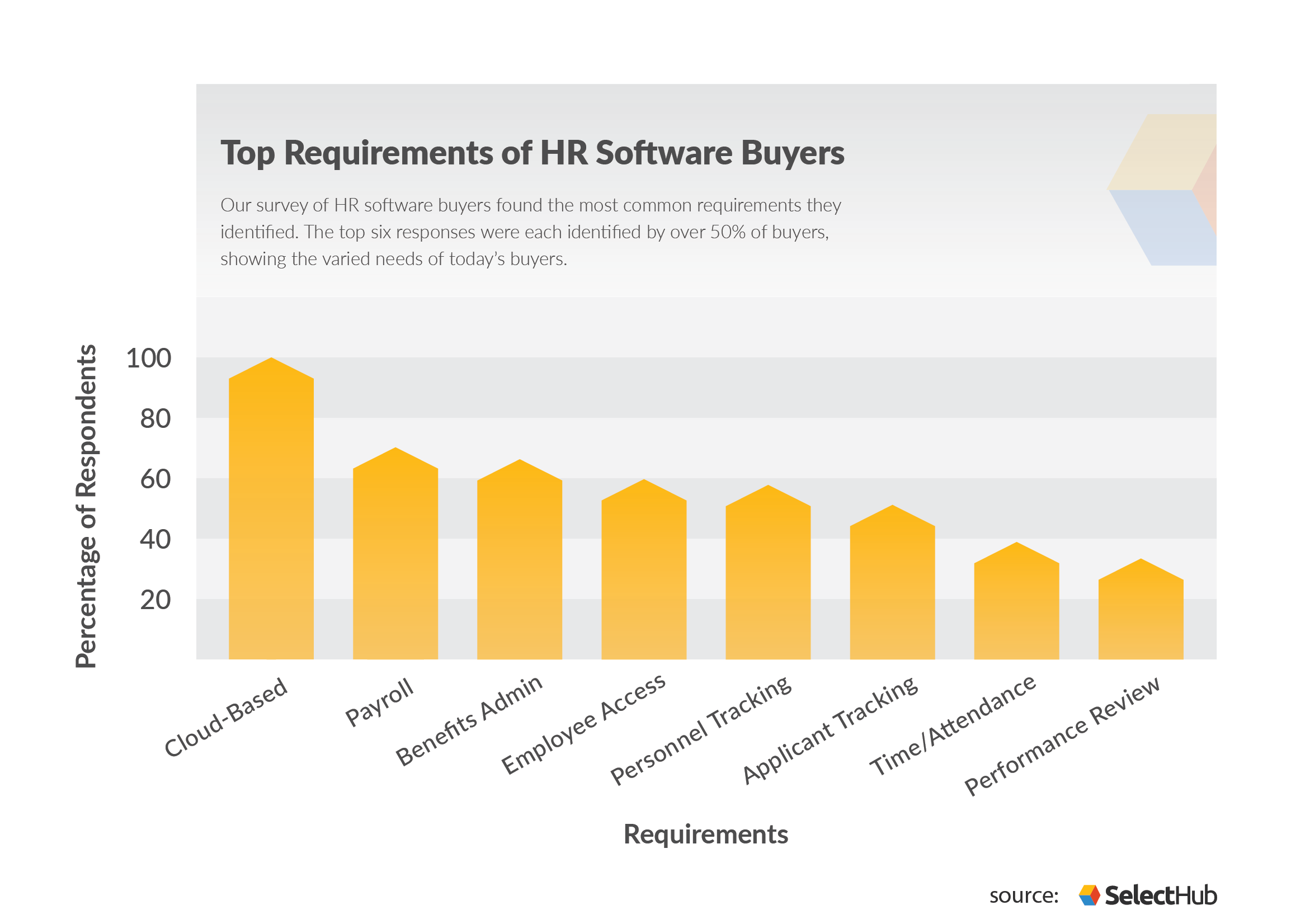 HR Buying Trends Requirements