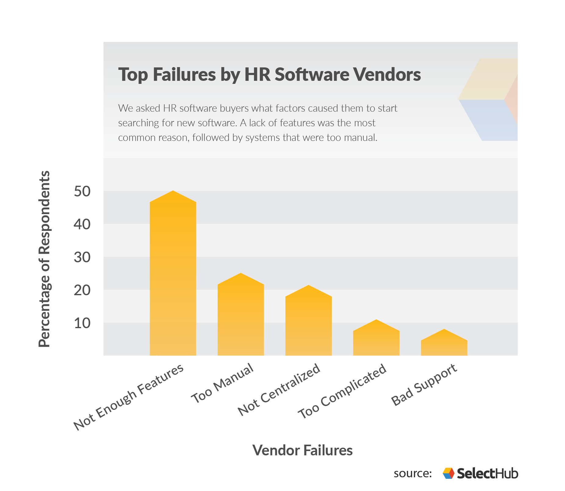 HR Buying Trends Vendor Failures