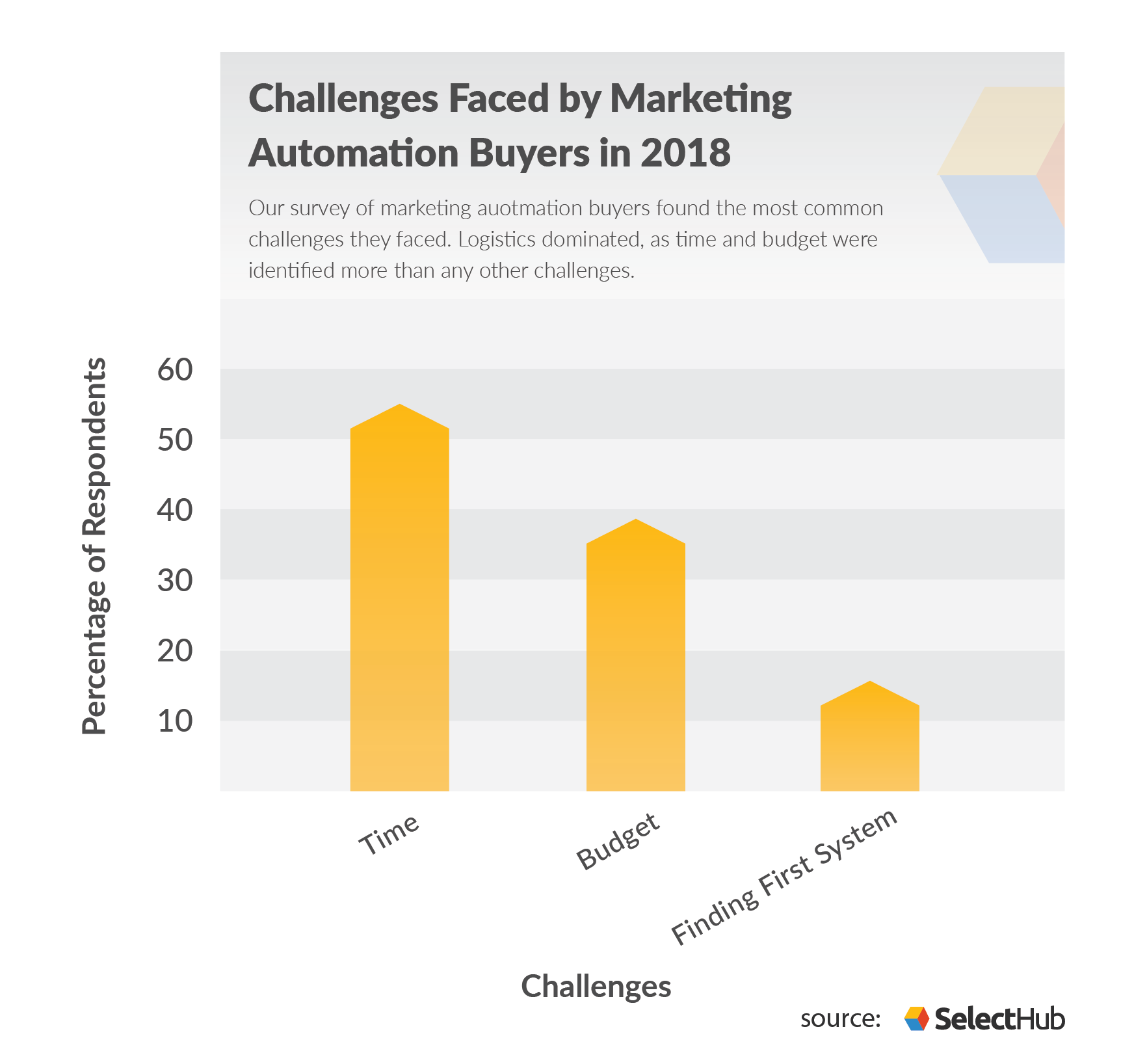 Marketing Automation Buying Trends Challenges