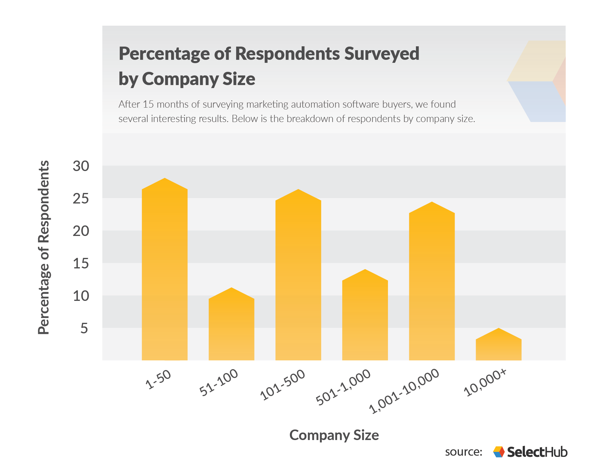 Marketing Automation Buying Trends Company Size