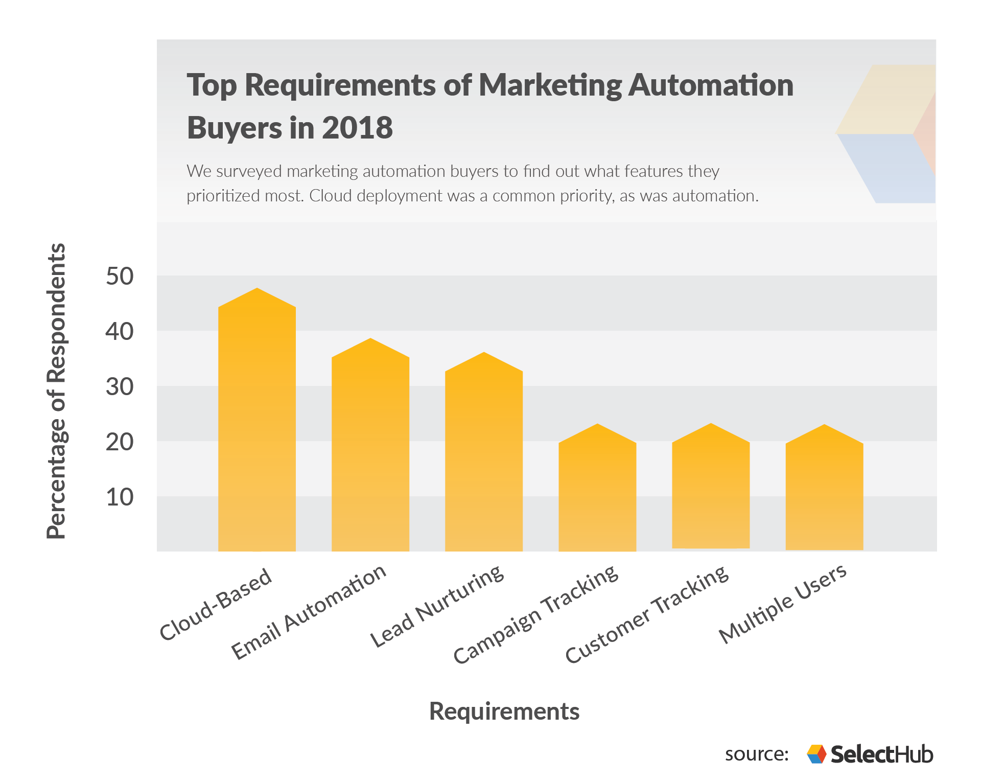 Marketing Automation Buying Trends Requirements