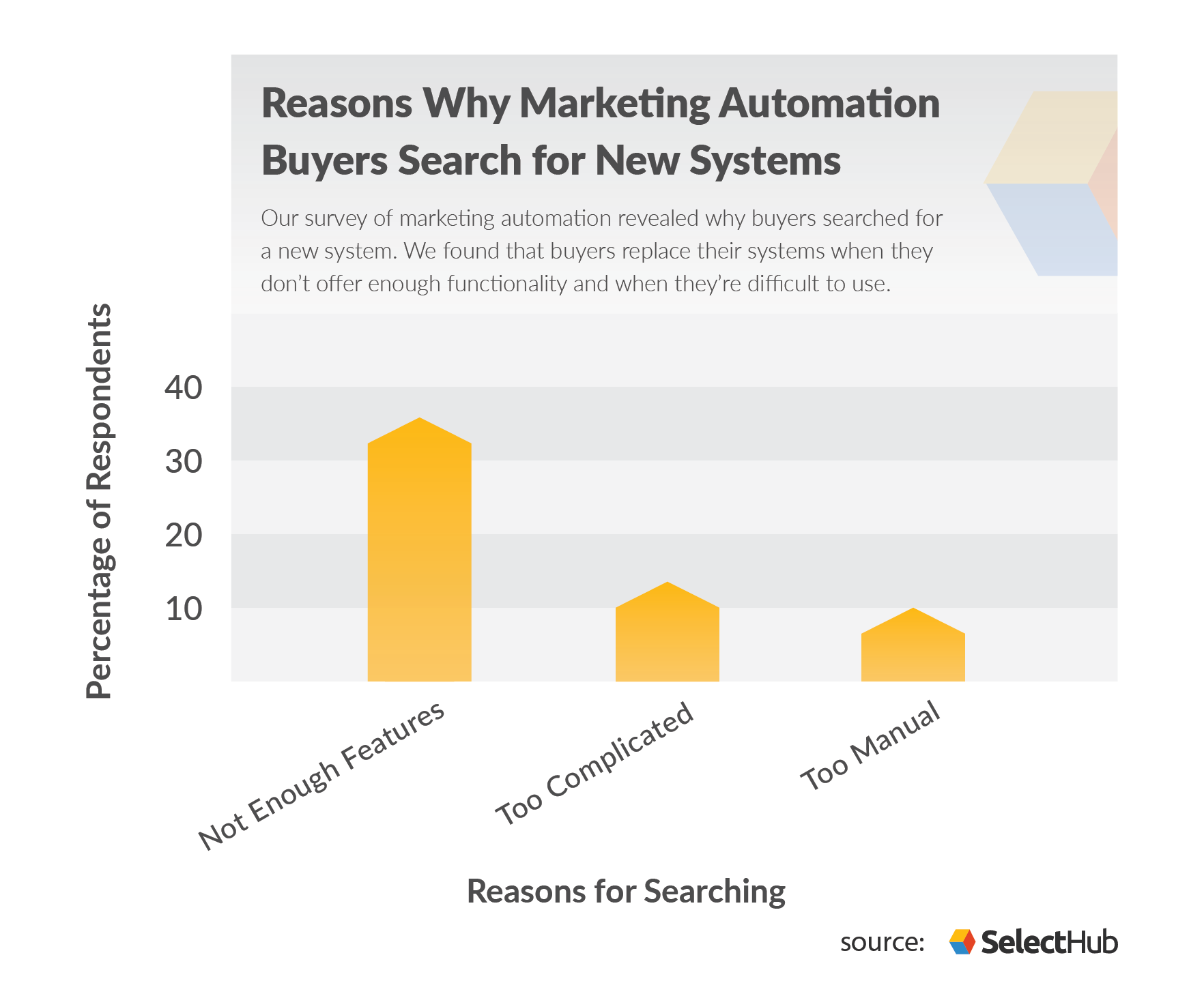 Marketing Automation Buying Trends Reasons for Searching