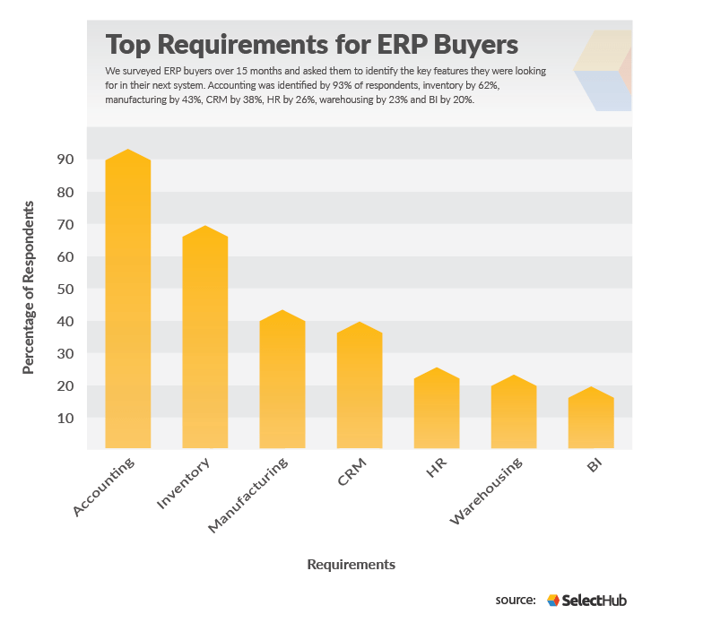 Bar graph depicting the Top ERP Requirements