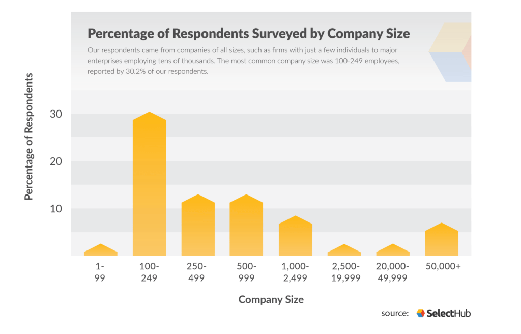 Graph of company size distribution among accounting software buyers