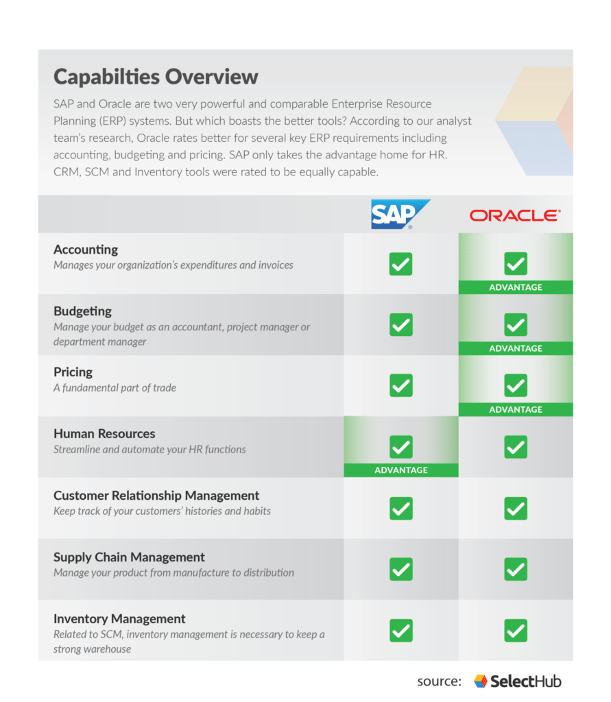 Comparison chart outlining SAP vs Oracle