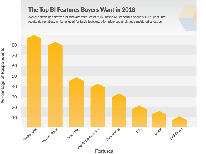 The Top BI Features Buyers Want in 2018