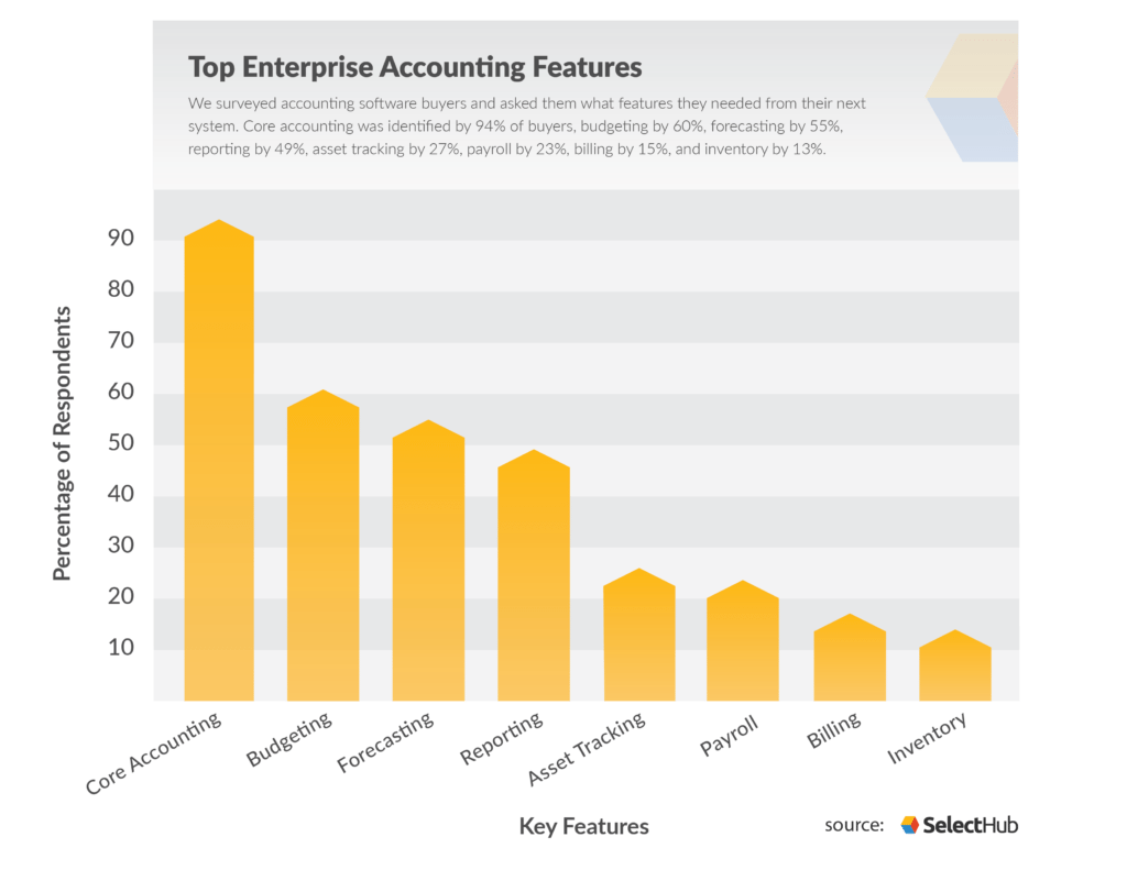 Graph of top features accounting software buyers are looking for