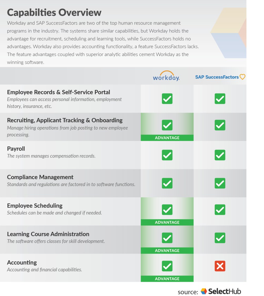 Workday vs SuccessFactors: Which HRIS Systems Wins in 2019?