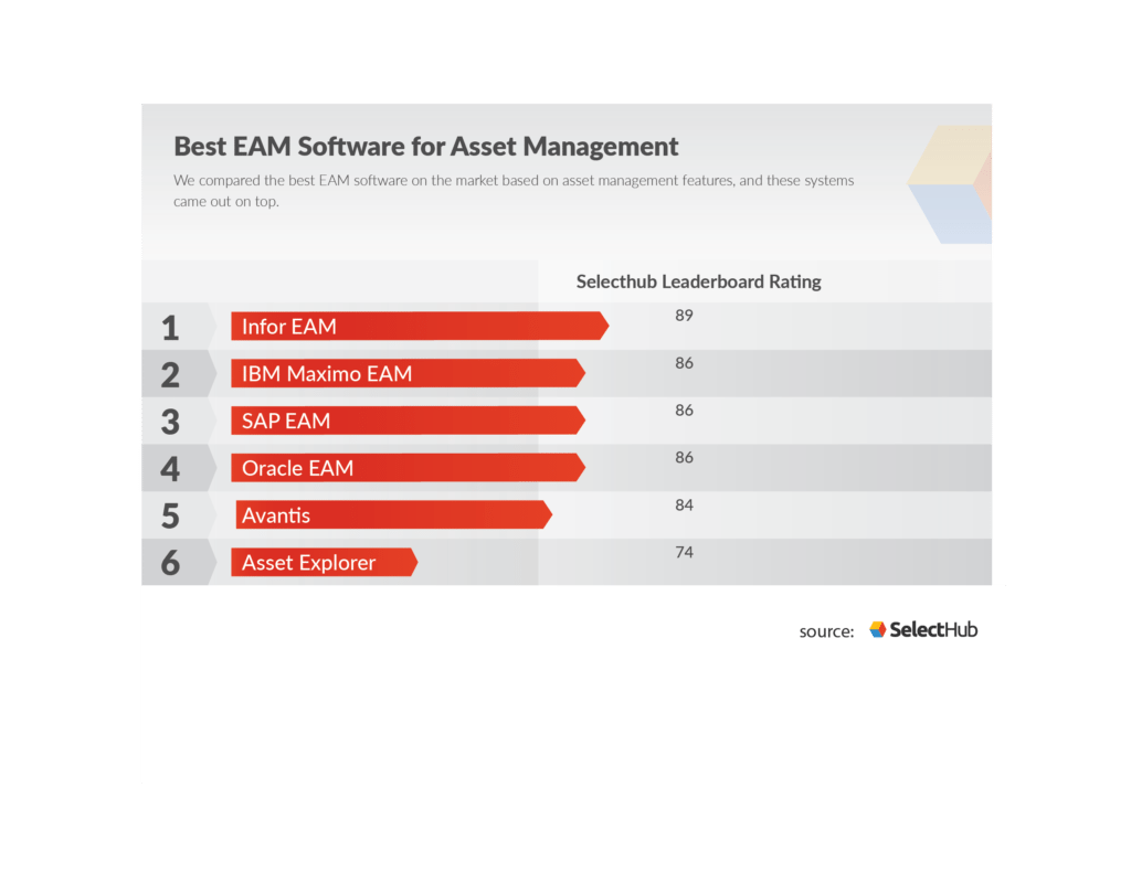 Best IT Asset Management Software Tools in 2019
