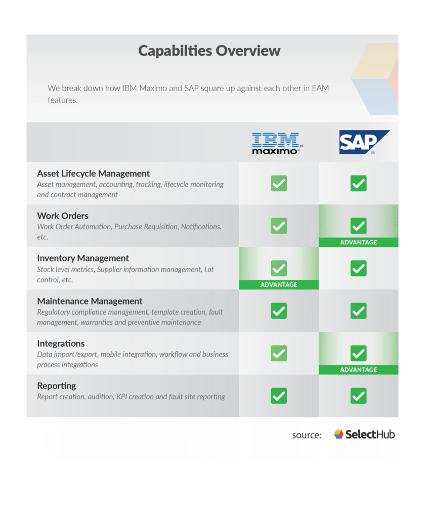 IBM Maximo vs SAP | Which EAM Software Wins in 2019?