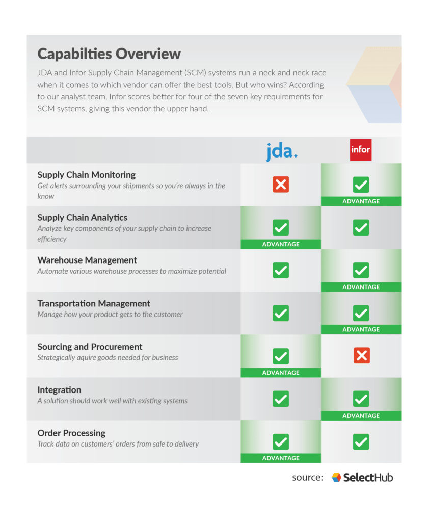 A comparison chart of JDA vs Infor. Infor wins.