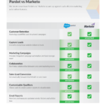 Pardot vs Marketo