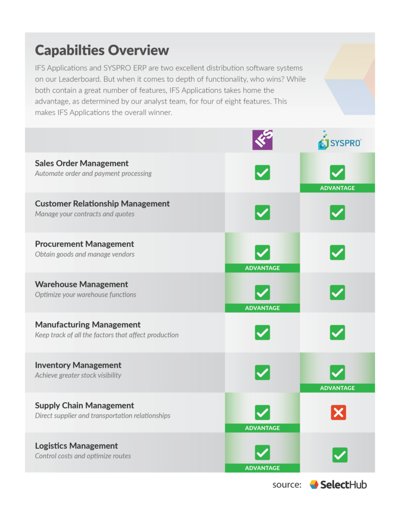 Comparison chart of IFS and SYSPRO ERP. Comparing distribution features