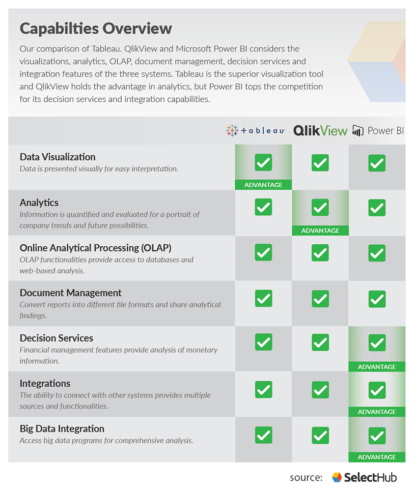 Tableau vs QlikView vs Power BI