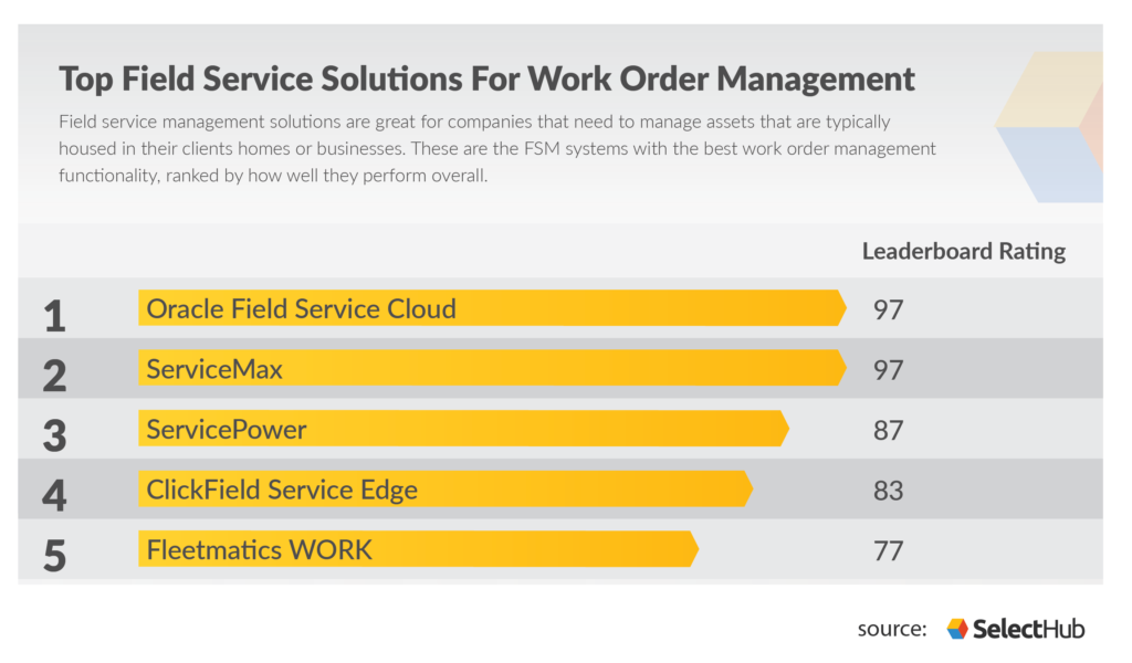 Top Field service management solutions for work order management