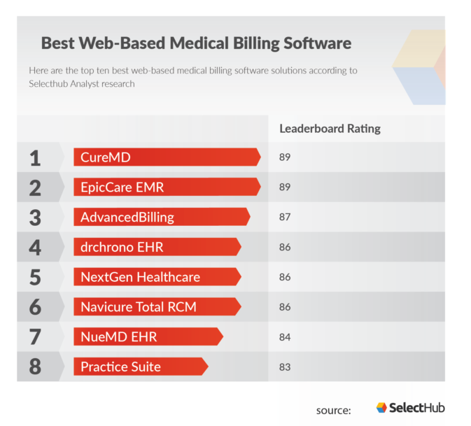 Best Web Based Medical Billing Software Programs & Online