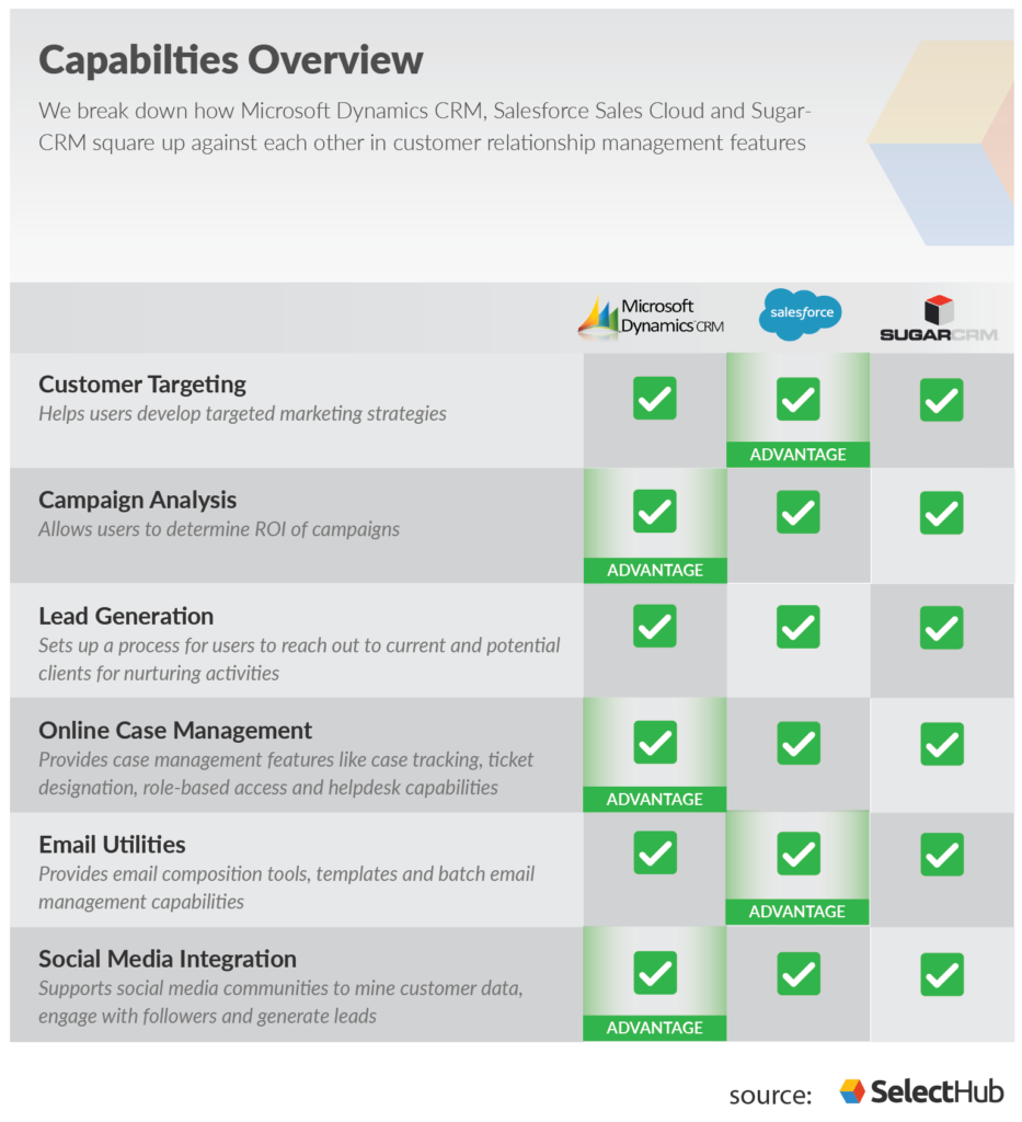 Microsoft Dynamics vs SugarCRM vs Salesforce Comparison Chart