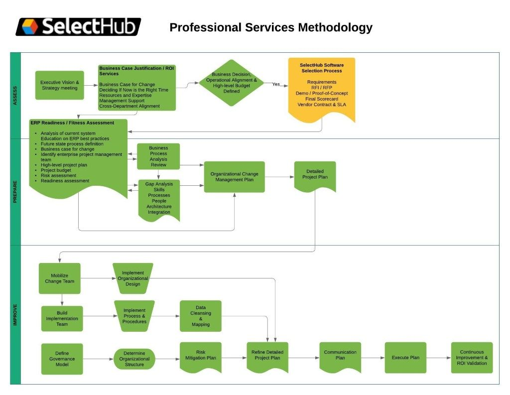 Professional Services Methodology